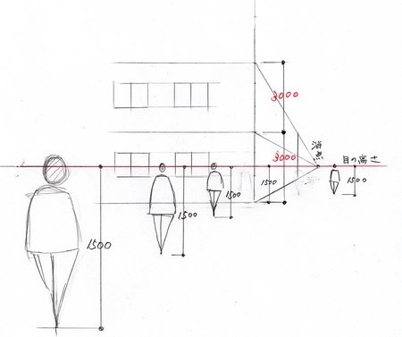 人物と建物を描く時、人物と建物の大きさのバランスが大切です。目の高さを1500と設定すると、地面から目の高さまでは、どこで計っても1500となりますので、